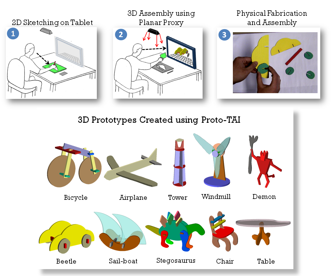 PROTO-TAI: Quick Design Prototyping using Tangible Assisted Interfaces