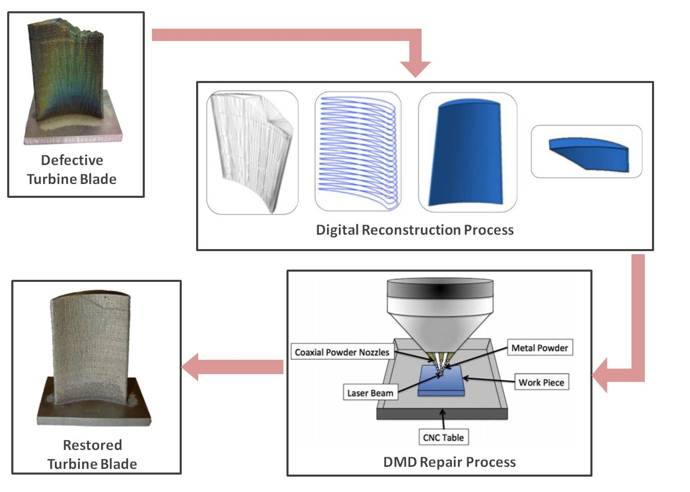 Remanufacturing of Turbine Blades by Laser Direct Deposition with Its Energy and Environmental Impact Analysis