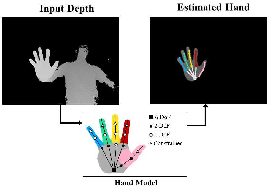 A Collaborative Filtering Approach to Real-Time Hand Pose Estimation