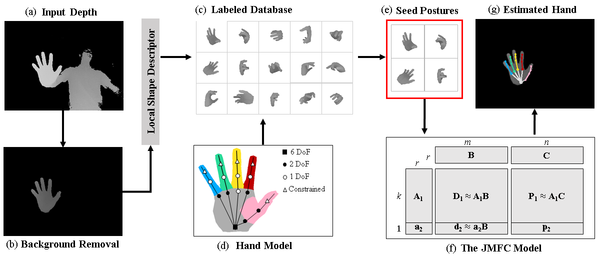 A Collaborative Filtering Approach To Real Time Hand Pose Estimation