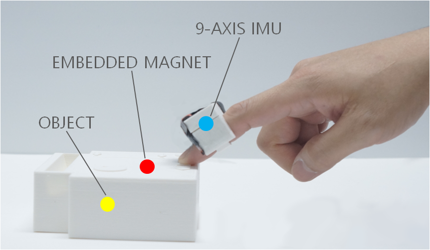 TRing: Instant and Customizable Interactions with Objects Using an Embedded Magnet and a Finger-Worn Device