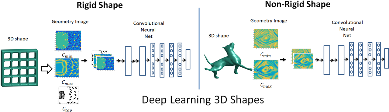 Deep Learning 3D Shape Surfaces using Geometry Images | C Design Lab