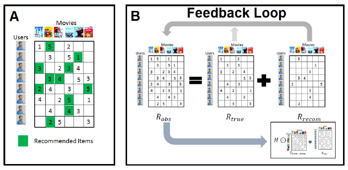 Deconvolving Feedback Loops in Recommender Systems