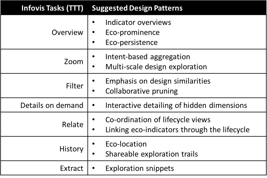DESIGN PATTERNS FOR VISUALIZATION-BASED TOOLS IN SUSTAINABLE PRODUCT DESIGN