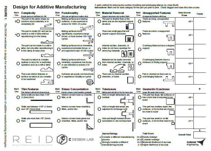 2017 ASME Editors' Choice Award to 'The Design for Additive Manufacturing Worksheet' Publication