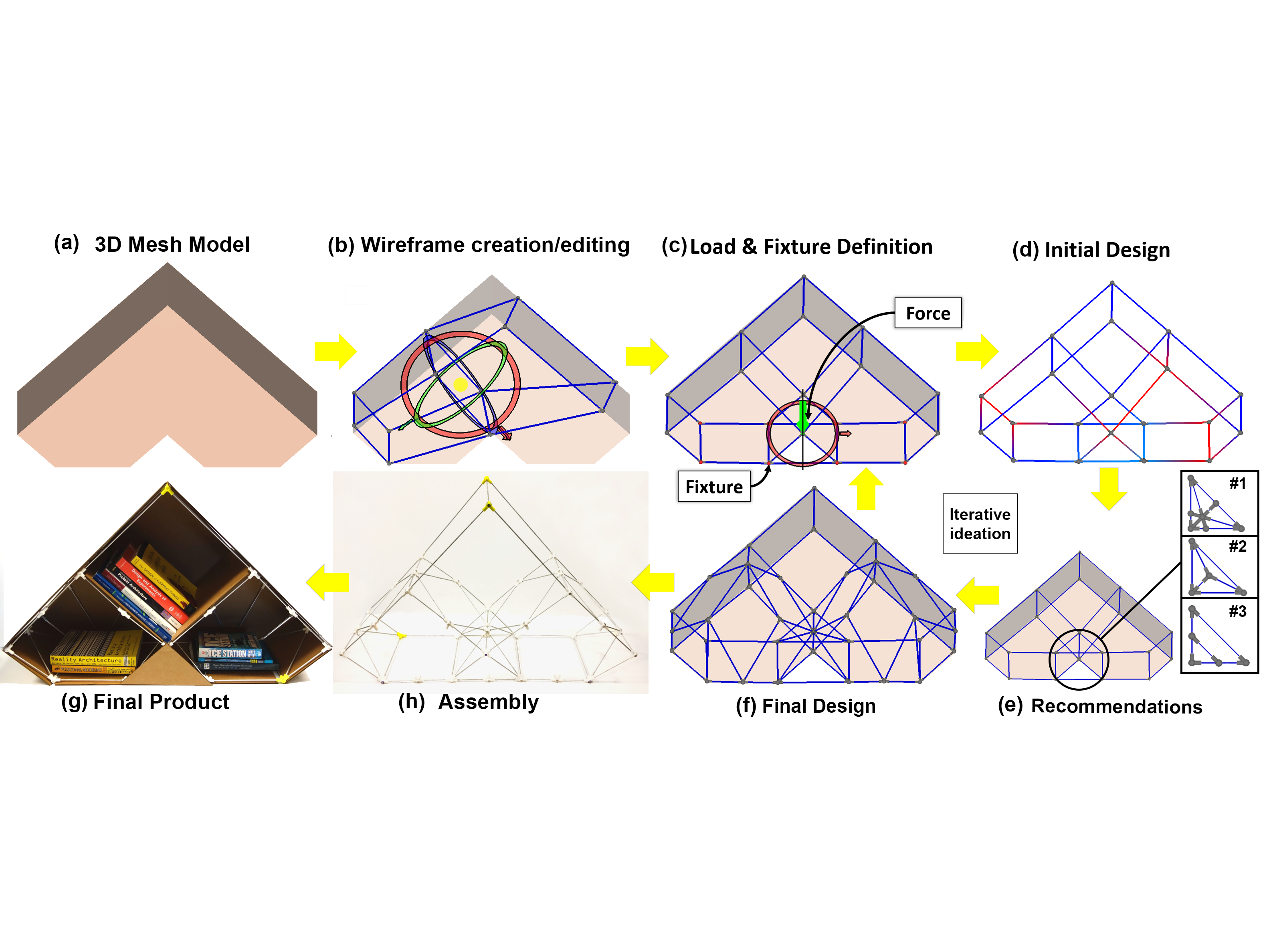 Shape Structuralizer: Design, Fabrication, and User-driven Iterative Refinement of 3D Mesh Models