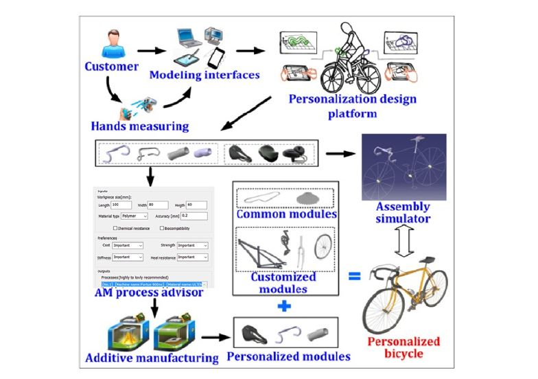 Product personalization enabled by assembly architecture and cyber physical systems