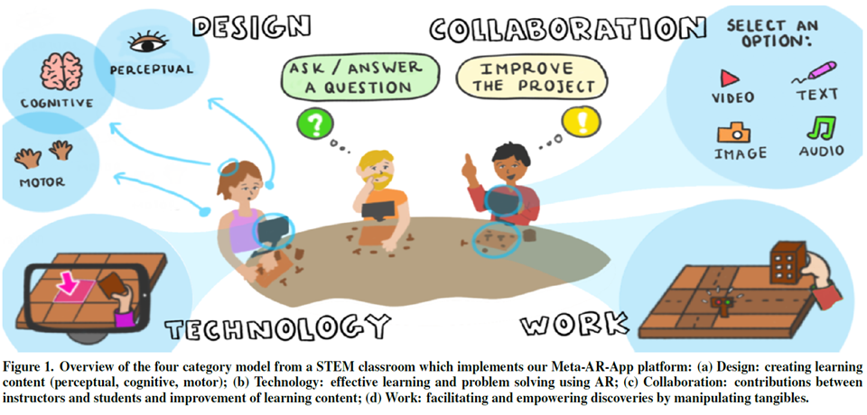 Meta-AR-App: An Authoring Platform for Collaborative Augmented Reality in STEM Classrooms