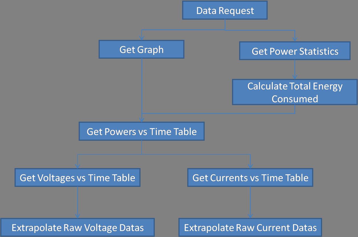 Varun Sivakumars Lab Notebook Conceptual Block Diagram Of Descal Calculator Figure 1 Hierarchy