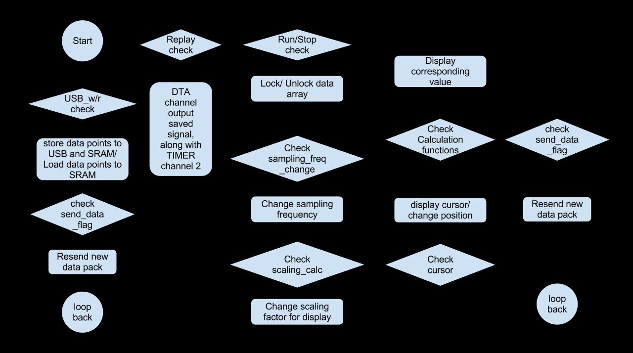 Engineering Change Notice Flowchart Create A Flowchart