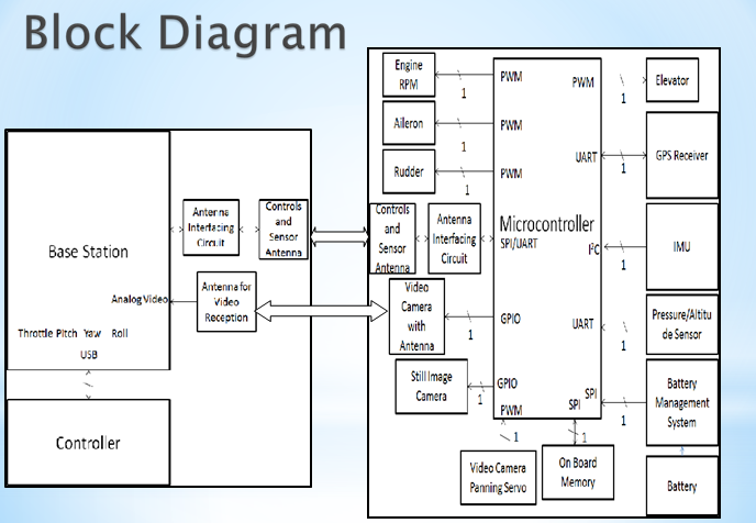 generator block diagram functional system diagram