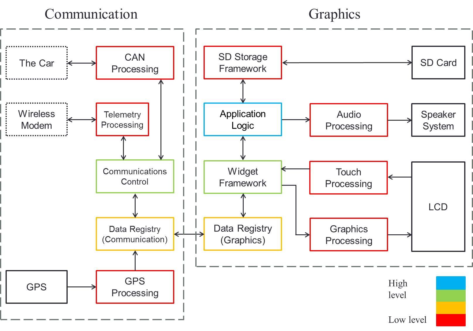 block diagram builder – comvt, Wiring block