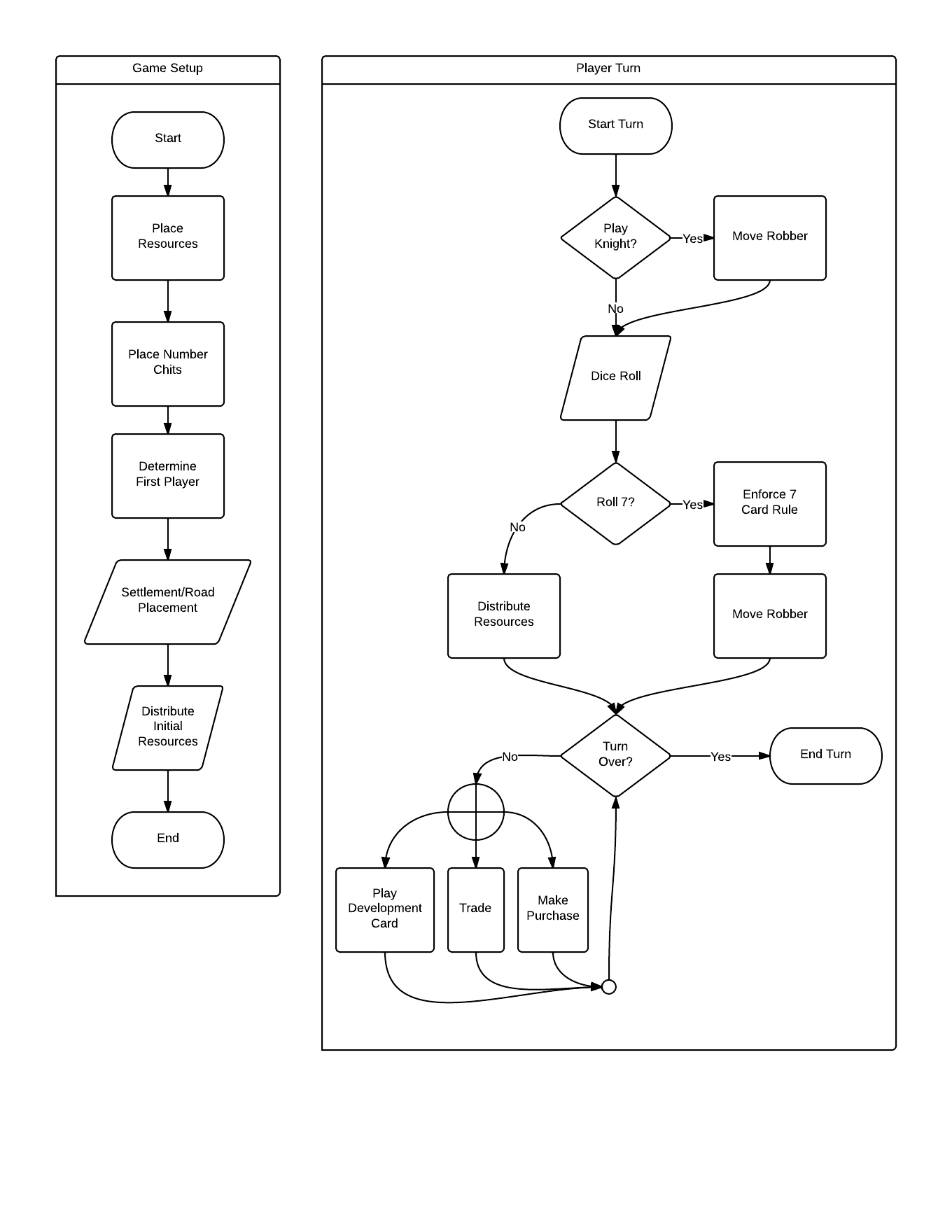 Josh hunsbergers lab notebook met with team created first tscp presentation developed first high level flow chart for game logic pooptronica Choice Image