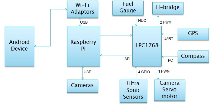 nexus  block diagram   wiringdiagram usmore   save image
