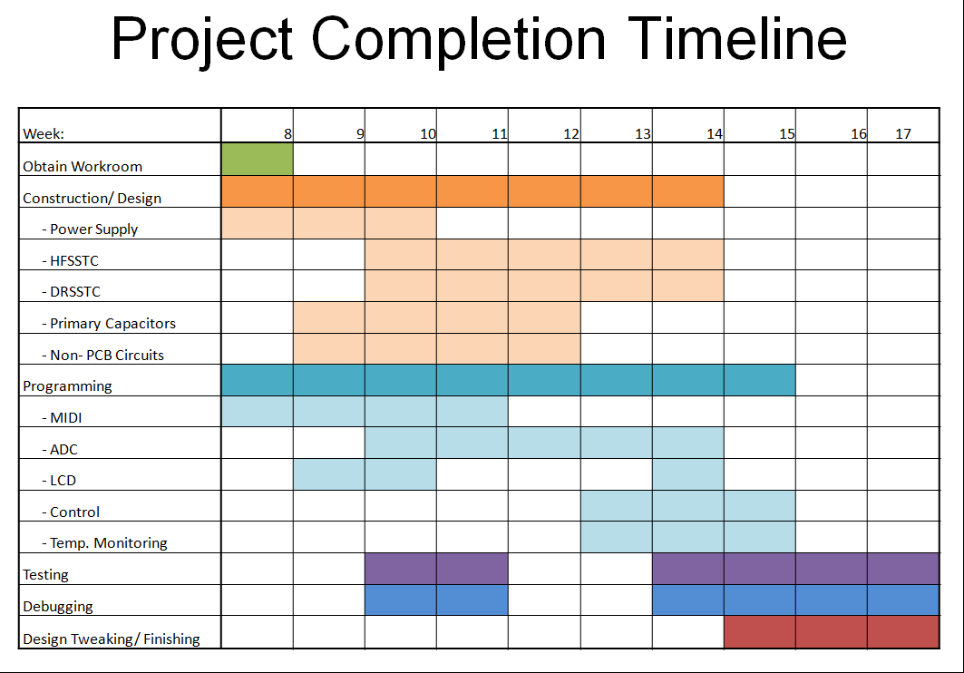 dissertation timetable chart Below are a number of filled in gantt charts (english, social science and sport) by way of example and a blank chart for your own use.
