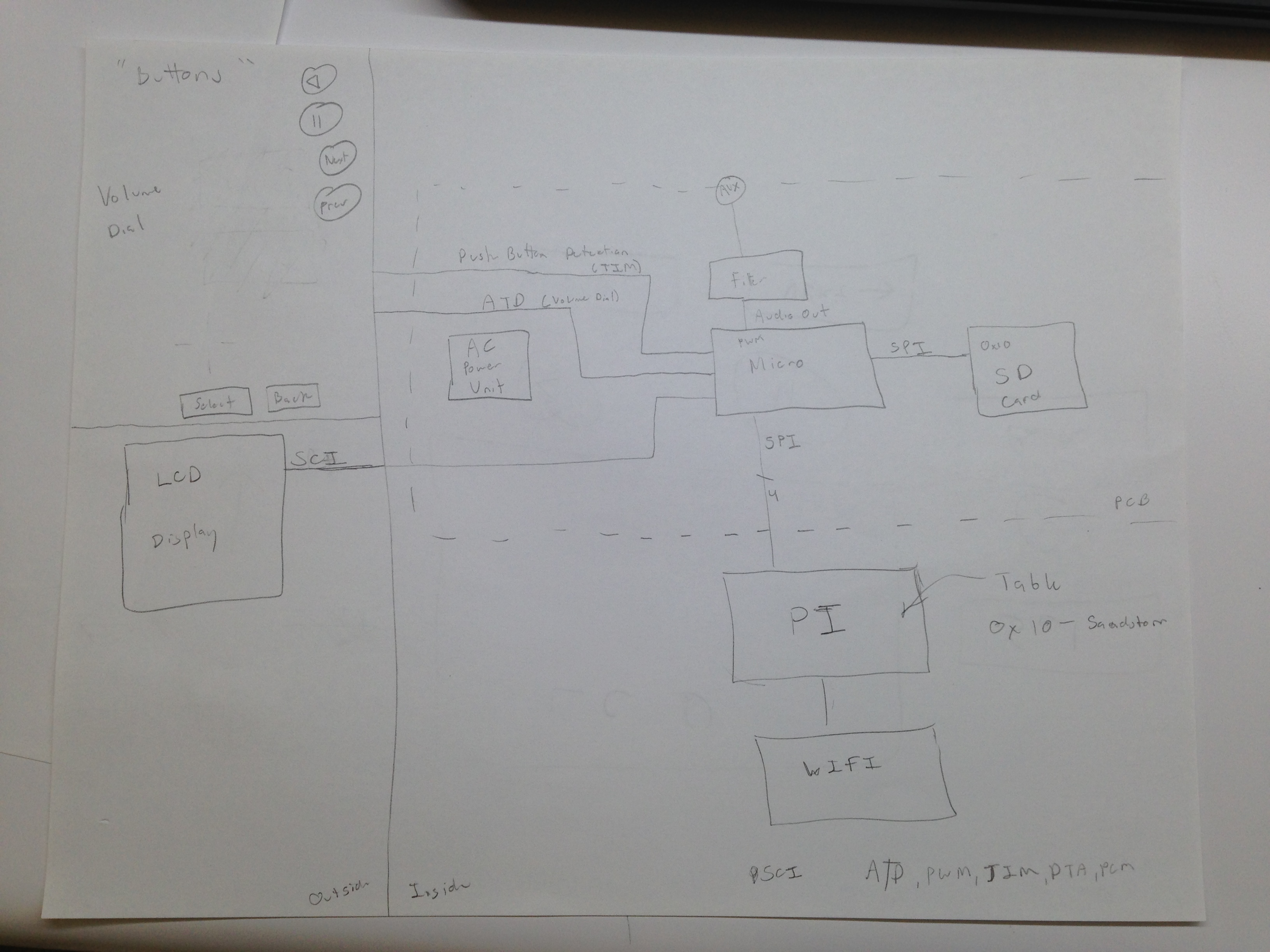 Ece477 Course Documents Below Is A Schematicdiagram Of Usb Player Images Click To See Enlarged Version