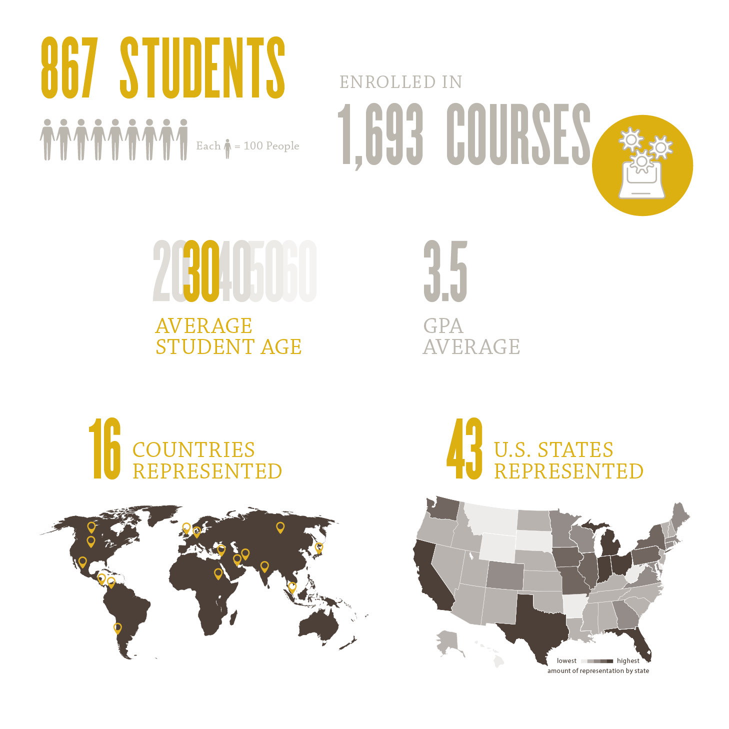 Student profiles graphic