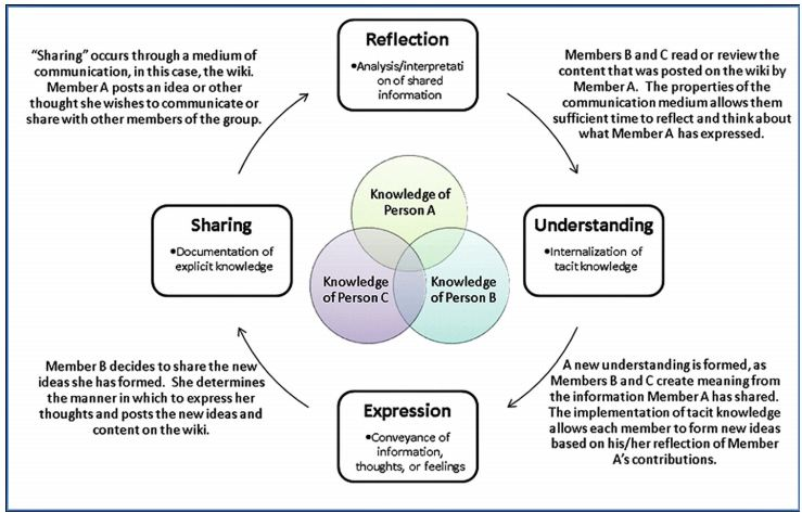 A framework for evaluating wikis as a medium for communication about best practices using the wiki for design and to transform the wiki as a support tool for communication during early design collaboration ccuart Images