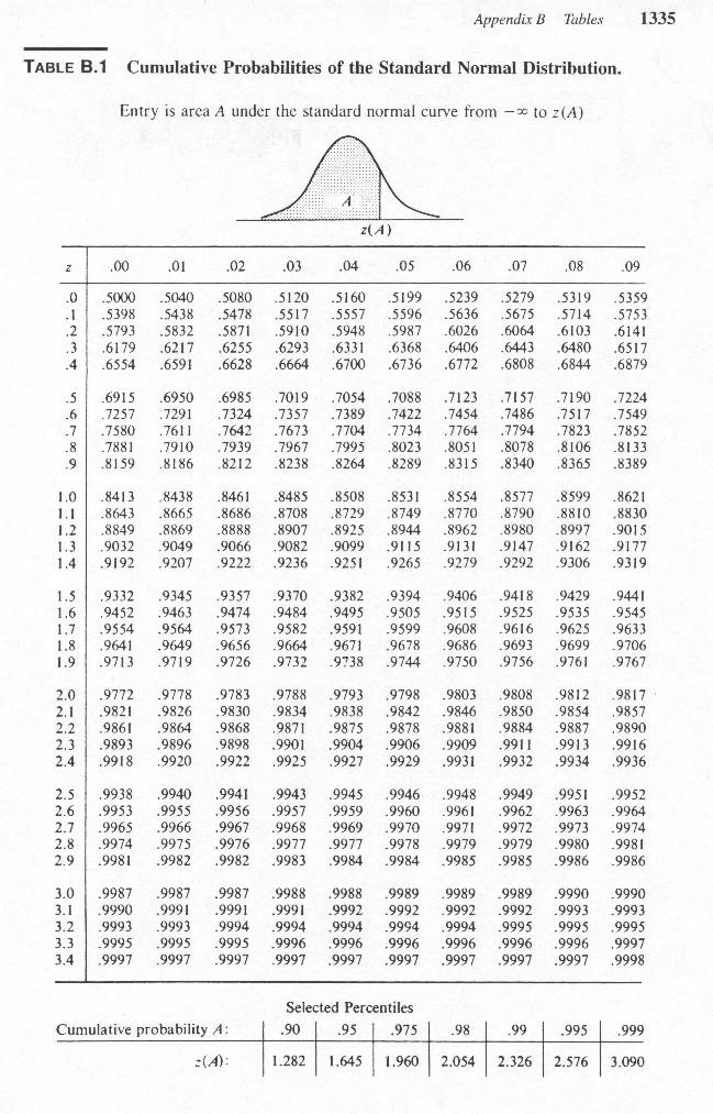 Standard normal distribution table worksheet deployday for Z table normal distribution