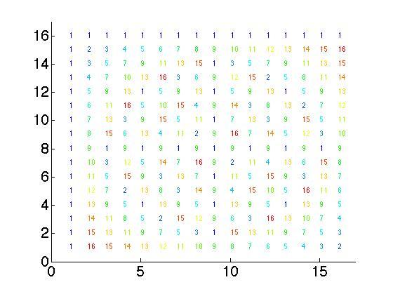 ECE 538 Digital Signal Processing I