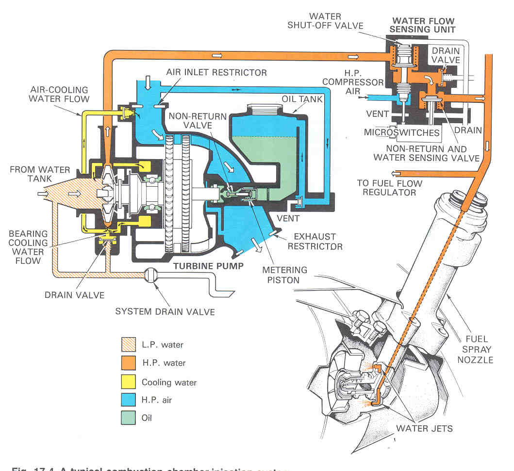 Water Injection Engine Jet Schematic
