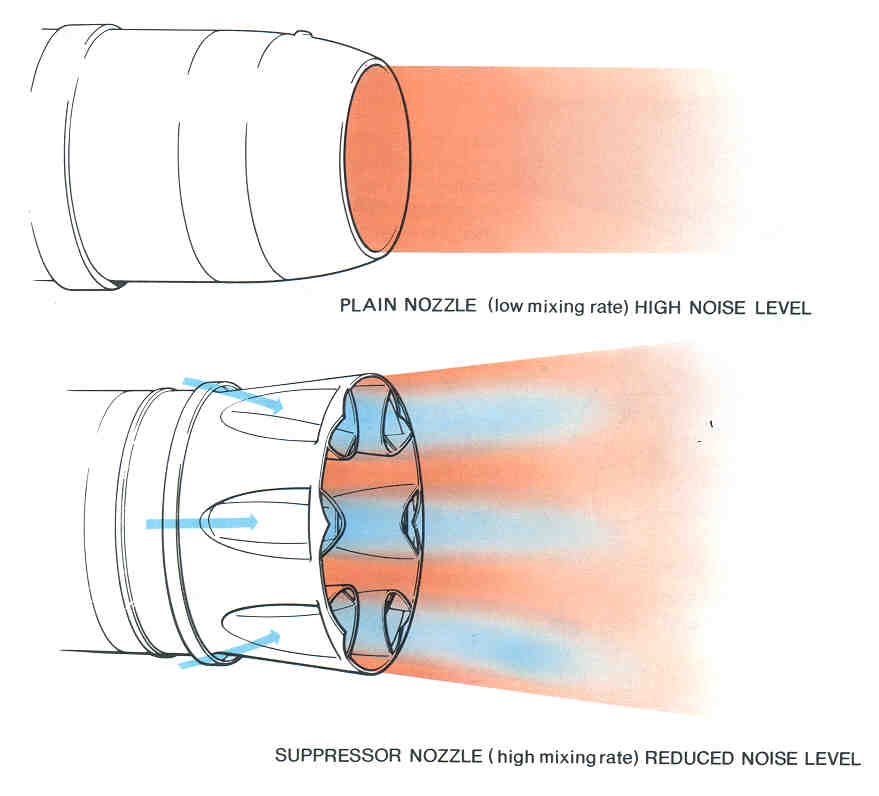Noise Control/Supression